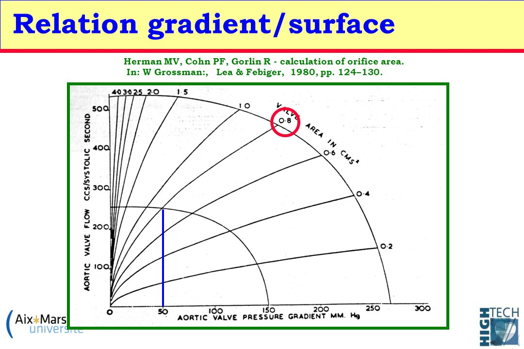 Relation gradient/surface