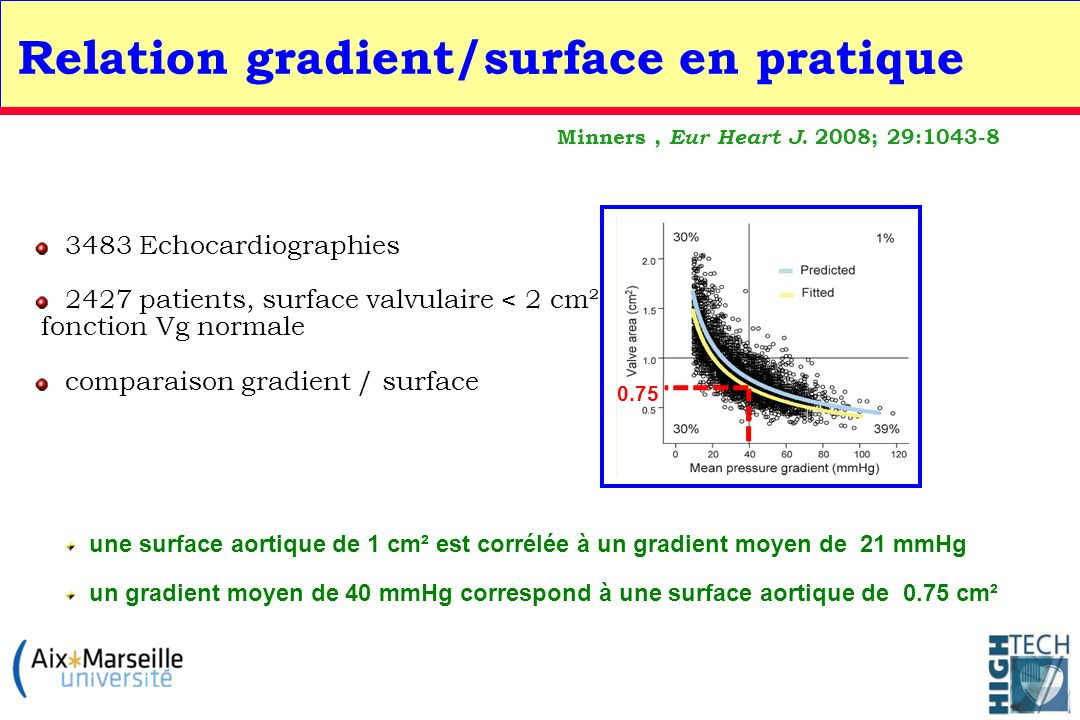 Relation gradient/surface en pratique