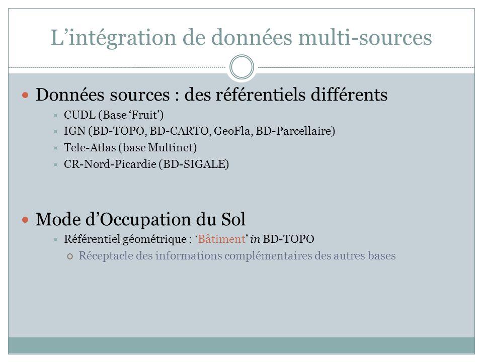 L'intégration de données multi-sources