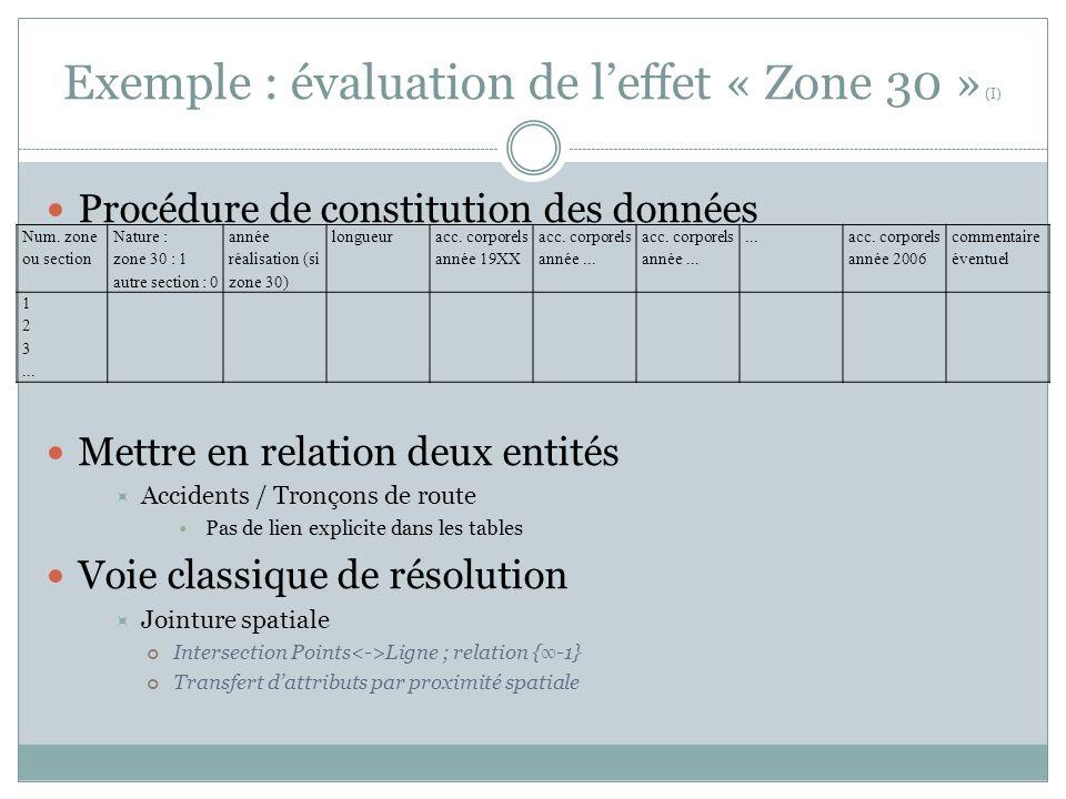 Exemple : évaluation de l'effet « Zone 30 » (I)