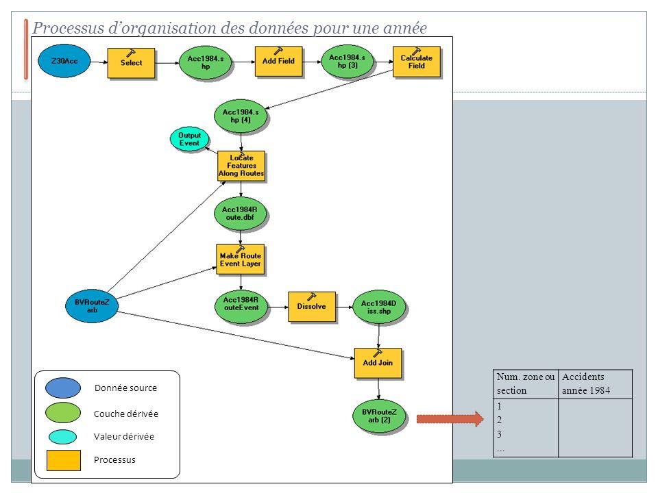 Processus d'organisation des données pour une année