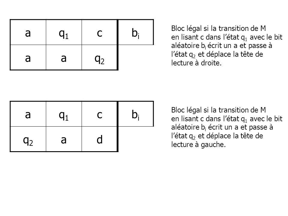 a q1 c bi q2 a q1 c bi q2 d Bloc légal si la transition de M