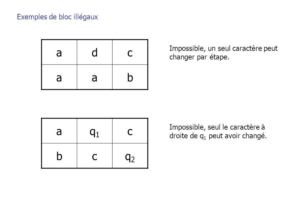 a d c b a q1 c b q2 Exemples de bloc illégaux