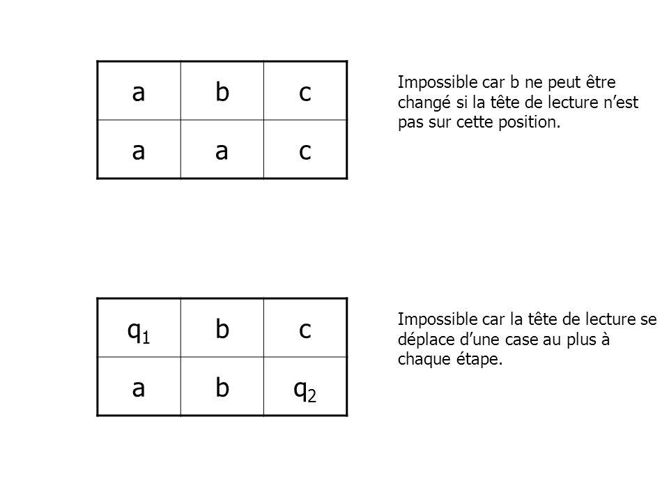 a b. c. Impossible car b ne peut être changé si la tête de lecture n'est pas sur cette position. q1.