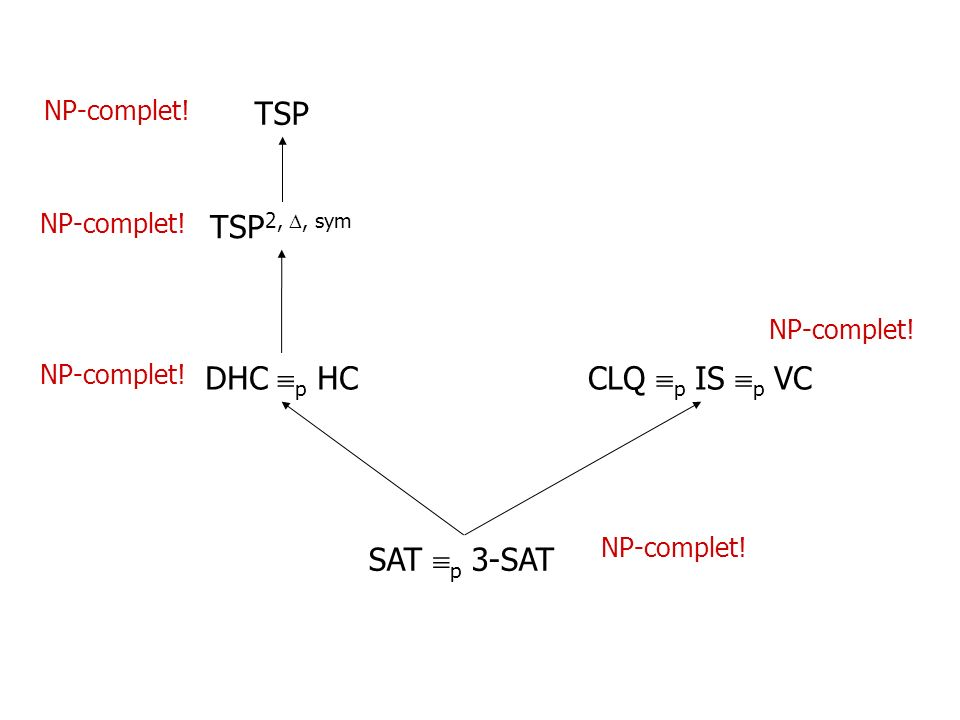 TSP TSP2, , sym DHC p HC CLQ p IS p VC SAT p 3-SAT NP-complet!