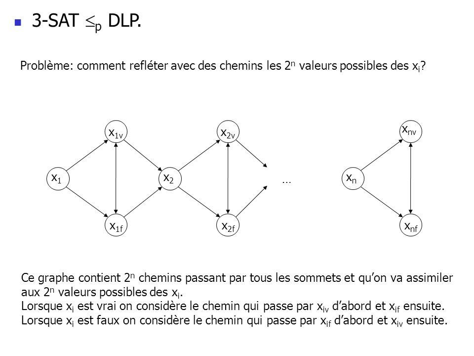 3-SAT p DLP. Problème: comment refléter avec des chemins les 2n valeurs possibles des xi x1v. x2v.
