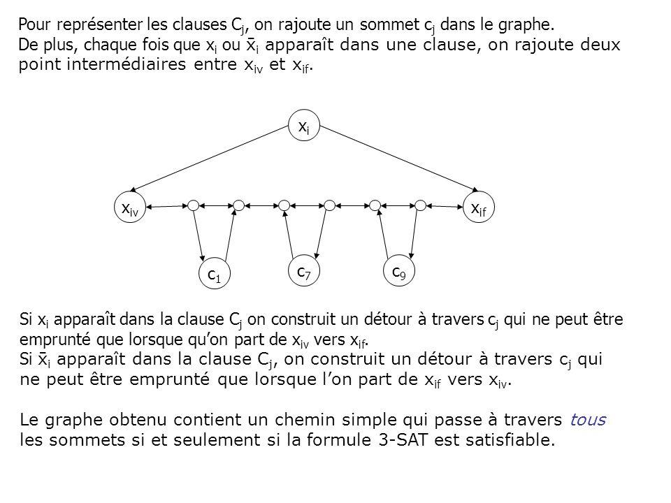 Pour représenter les clauses Cj, on rajoute un sommet cj dans le graphe.