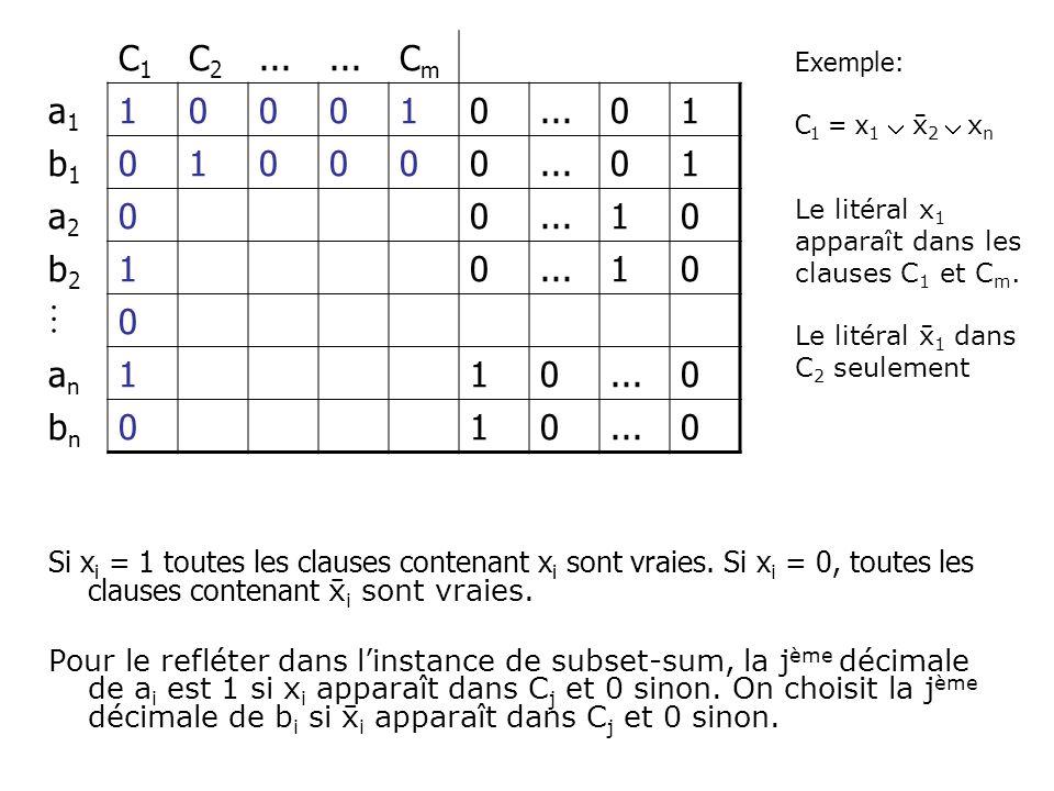C1 C2. ... Cm. a1. 1. b1. a2. b2.  an. bn. Exemple: C1 = x1  2  xn. Le litéral x1 apparaît dans les clauses C1 et Cm.