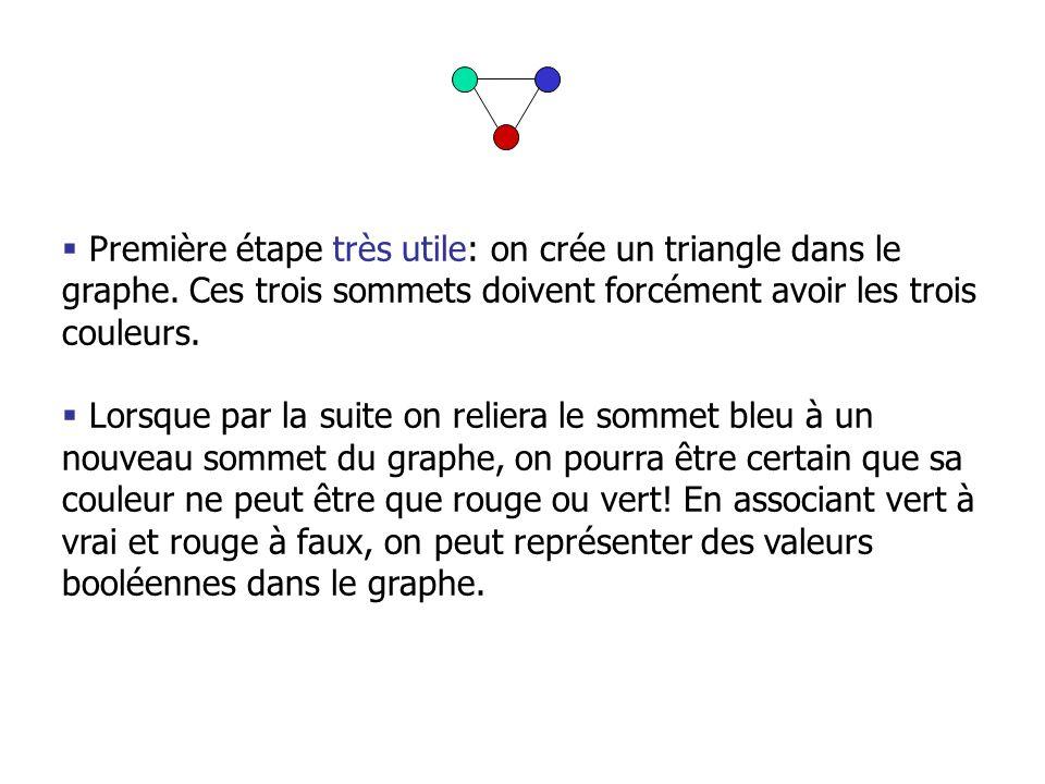 Première étape très utile: on crée un triangle dans le graphe