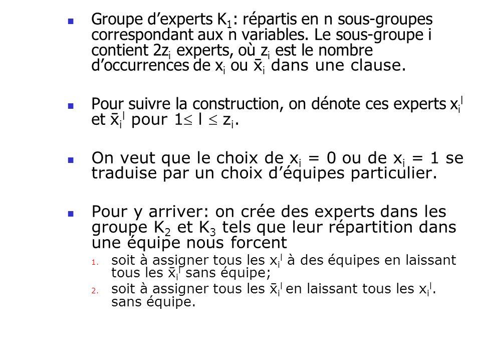 Groupe d'experts K1: répartis en n sous-groupes correspondant aux n variables. Le sous-groupe i contient 2zi experts, où zi est le nombre d'occurrences de xi ou i dans une clause.