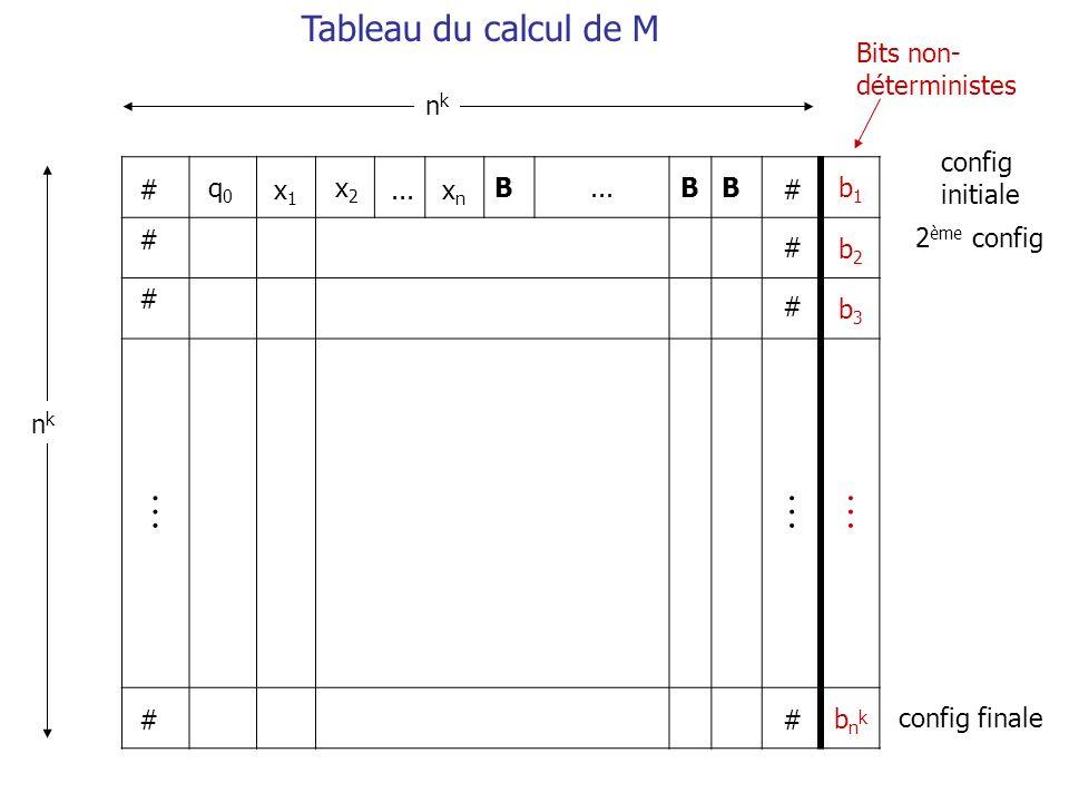  Tableau du calcul de M Bits non-déterministes nk config initiale B