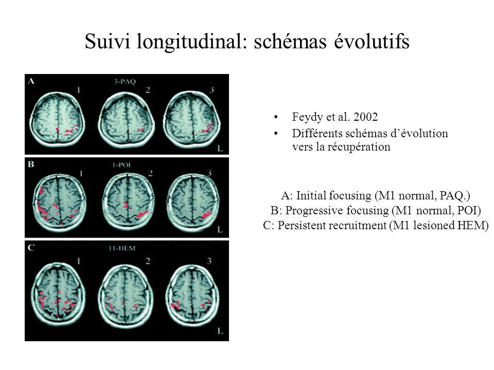 Suivi longitudinal: schémas évolutifs