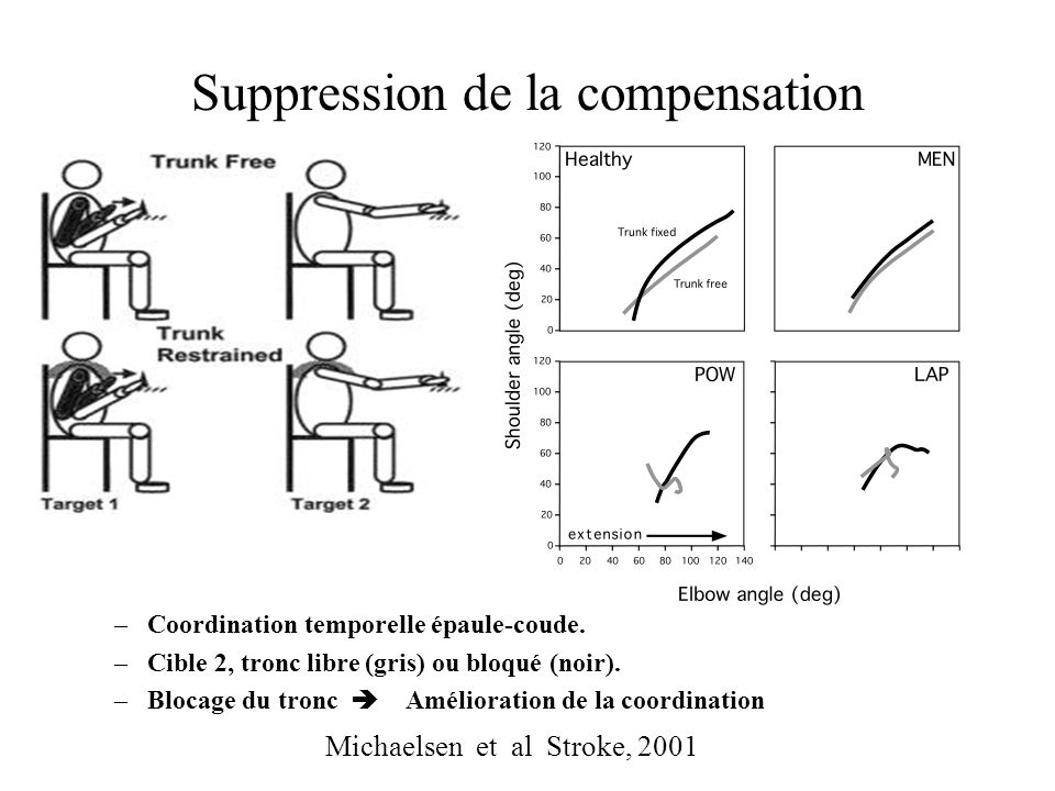 Suppression de la compensation