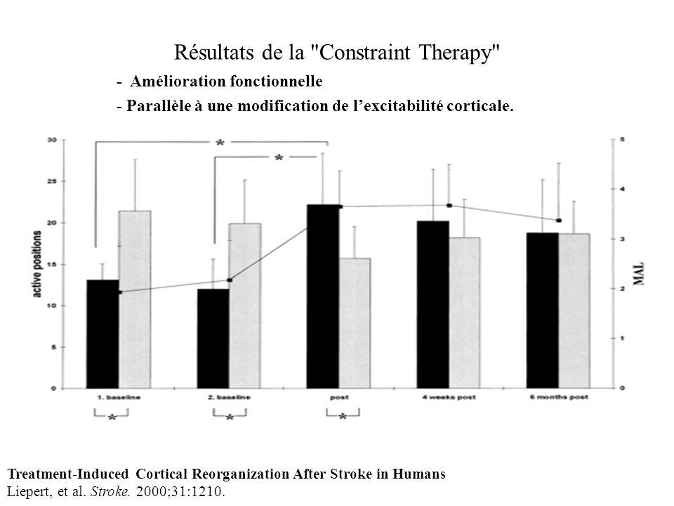 Résultats de la Constraint Therapy