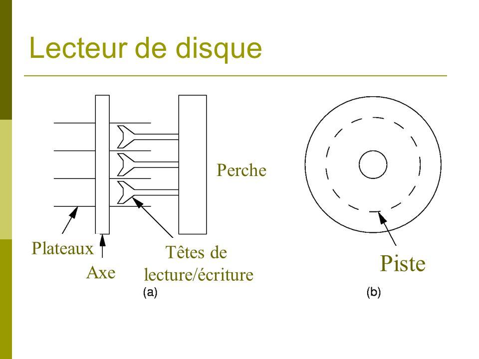 Lecteur de disque Perche Plateaux Têtes de lecture/écriture Piste Axe