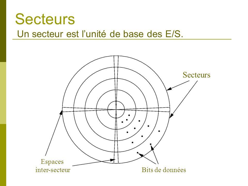 Secteurs Un secteur est l'unité de base des E/S. Secteurs Espaces
