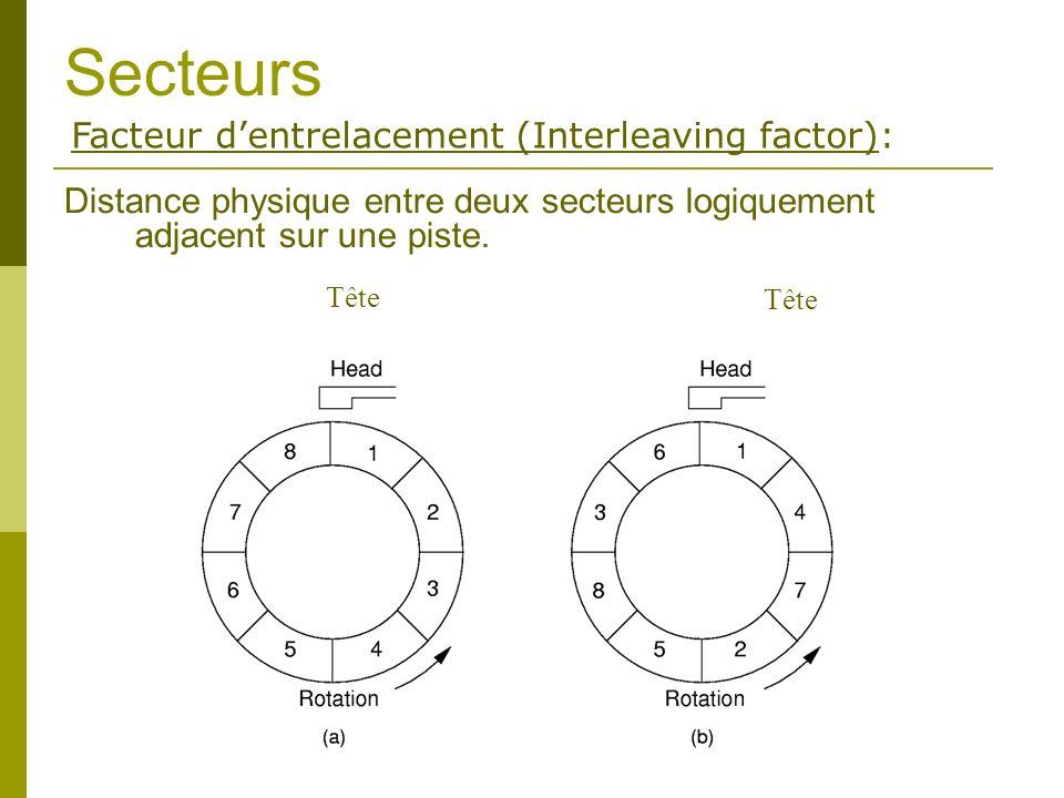 Secteurs Facteur d'entrelacement (Interleaving factor):