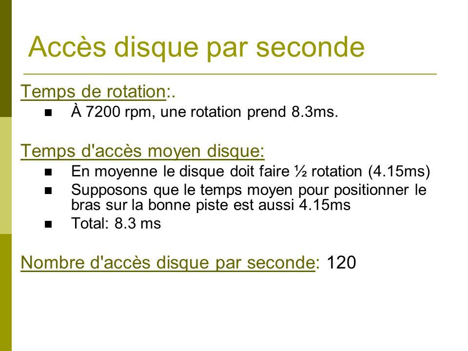 Accès disque par seconde