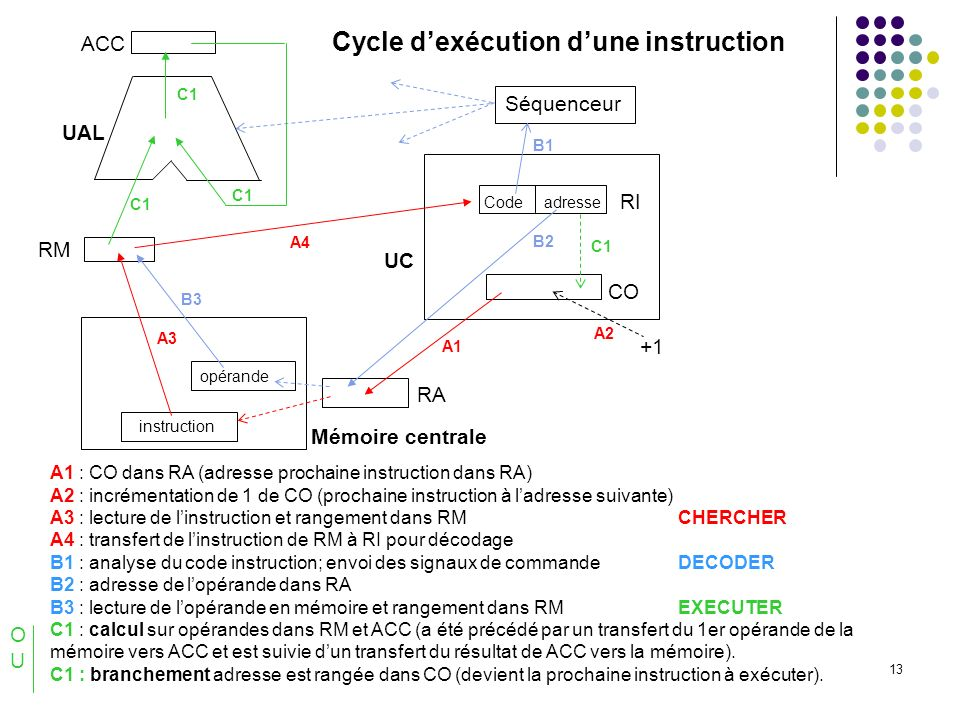 Cycle d'exécution d'une instruction