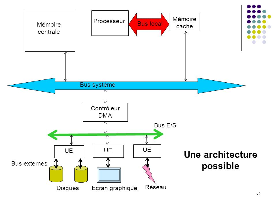 Une architecture possible
