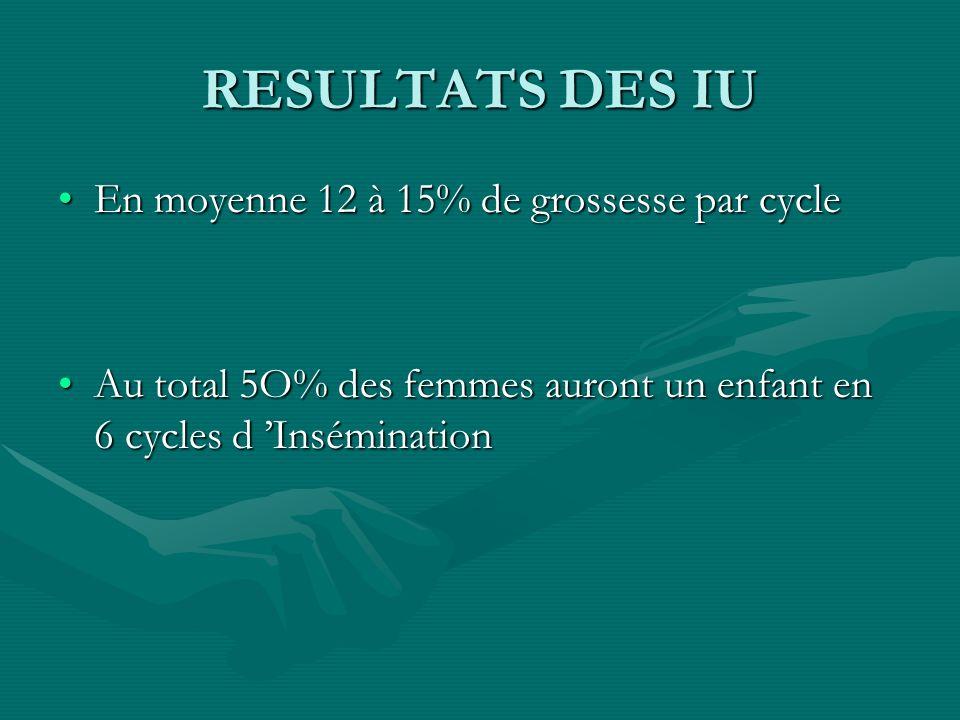 RESULTATS DES IU En moyenne 12 à 15% de grossesse par cycle