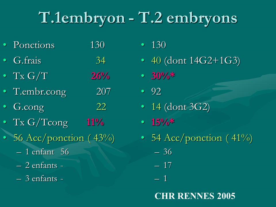 T.1embryon - T.2 embryons Ponctions 130 G.frais 34 Tx G/T 26%