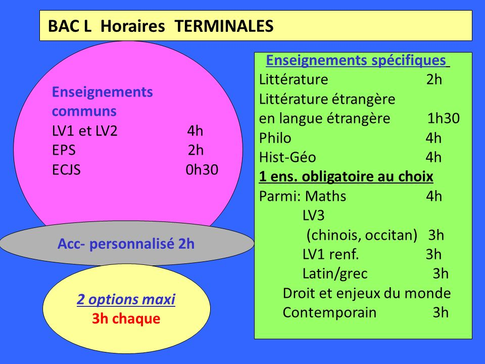 BAC L Horaires TERMINALES