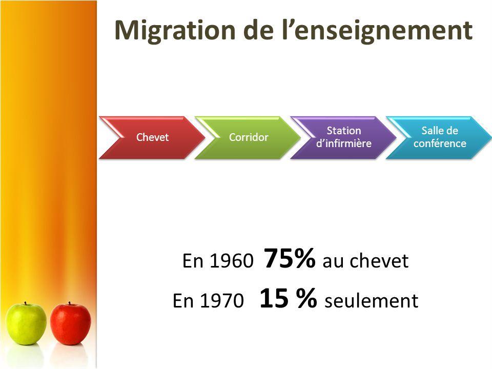 Migration de l'enseignement