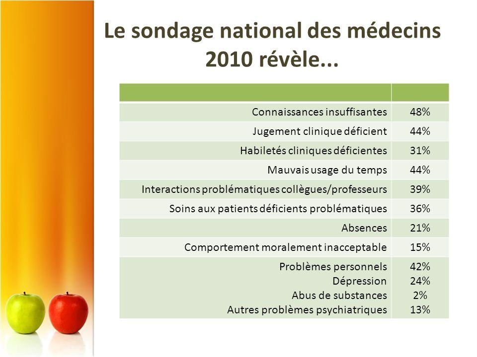 Le sondage national des médecins 2010 révèle...