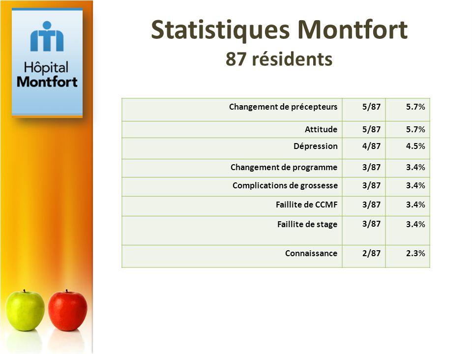 Statistiques Montfort 87 résidents
