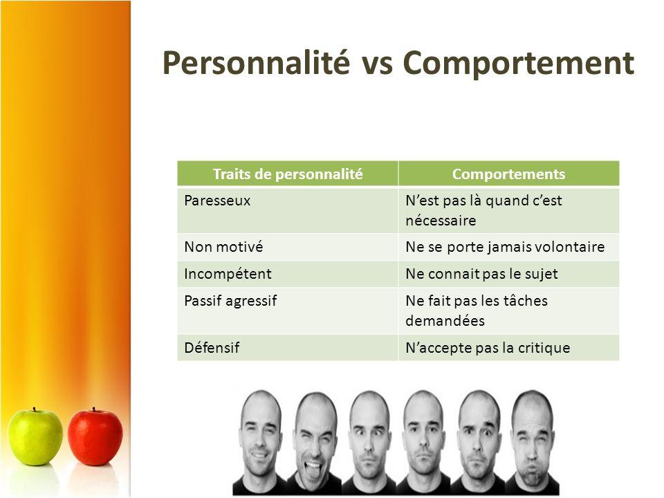 Personnalité vs Comportement