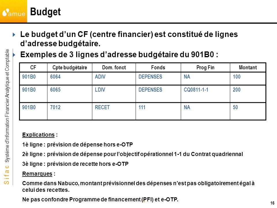 Budget Le budget d'un CF (centre financier) est constitué de lignes d'adresse budgétaire. Exemples de 3 lignes d'adresse budgétaire du 901B0 :