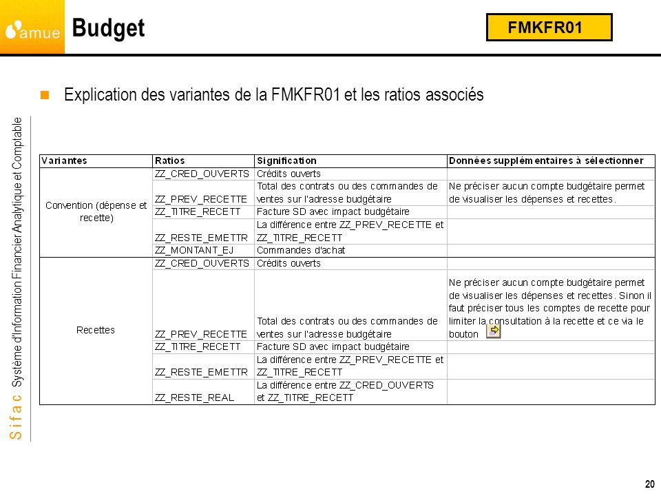 Budget Explication des variantes de la FMKFR01 et les ratios associés