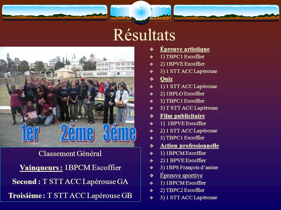 Résultats 1er 2éme 3éme Classement Général