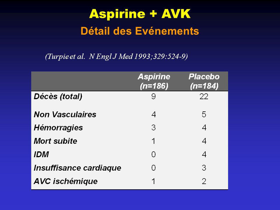 Aspirine + AVK Détail des Evénements