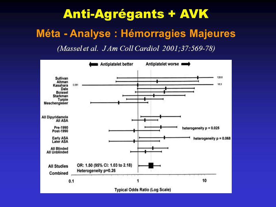 Anti-Agrégants + AVK Méta - Analyse : Hémorragies Majeures (Massel et al.