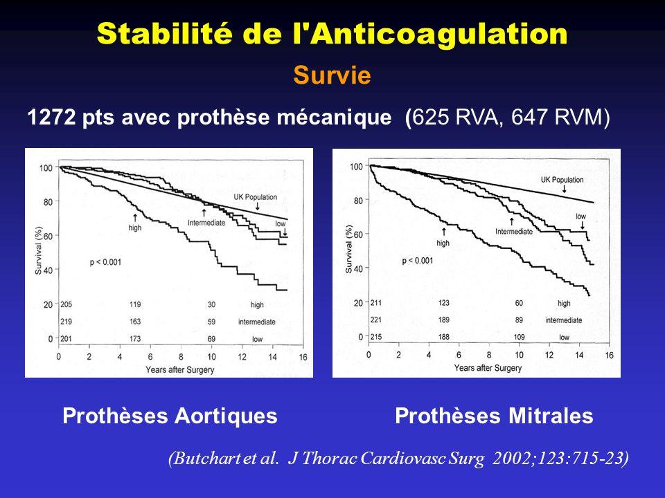 Stabilité de l Anticoagulation