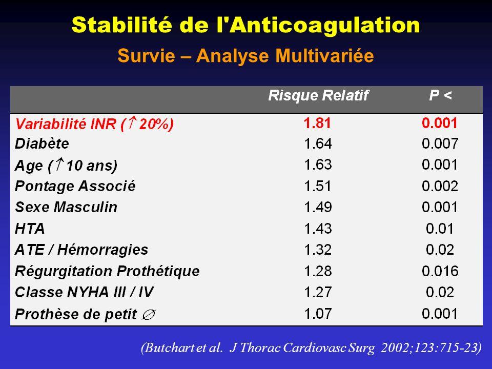 Survie – Analyse Multivariée