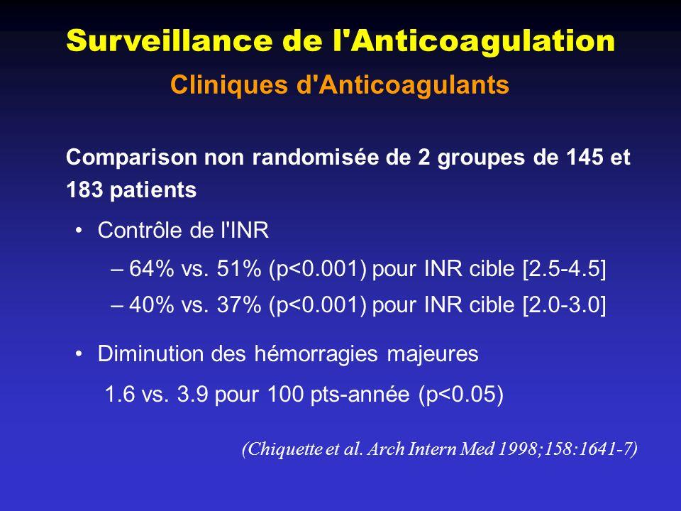 Surveillance de l Anticoagulation Cliniques d Anticoagulants