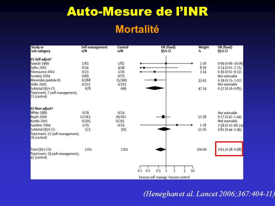 Auto-Mesure de l'INR Mortalité