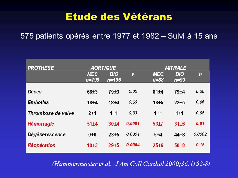 Etude des Vétérans 575 patients opérés entre 1977 et 1982 – Suivi à 15 ans.