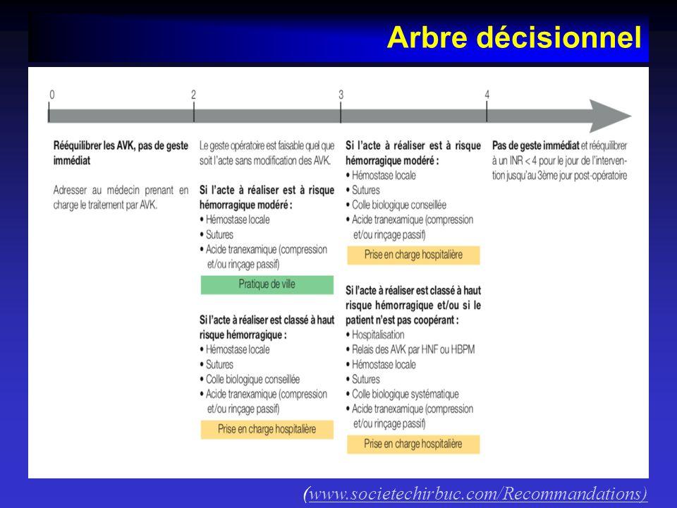 Arbre décisionnel (www.societechirbuc.com/Recommandations)