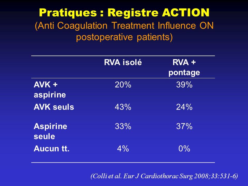Pratiques : Registre ACTION (Anti Coagulation Treatment Influence ON postoperative patients)