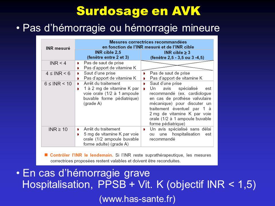 Surdosage en AVK Pas d'hémorragie ou hémorragie mineure