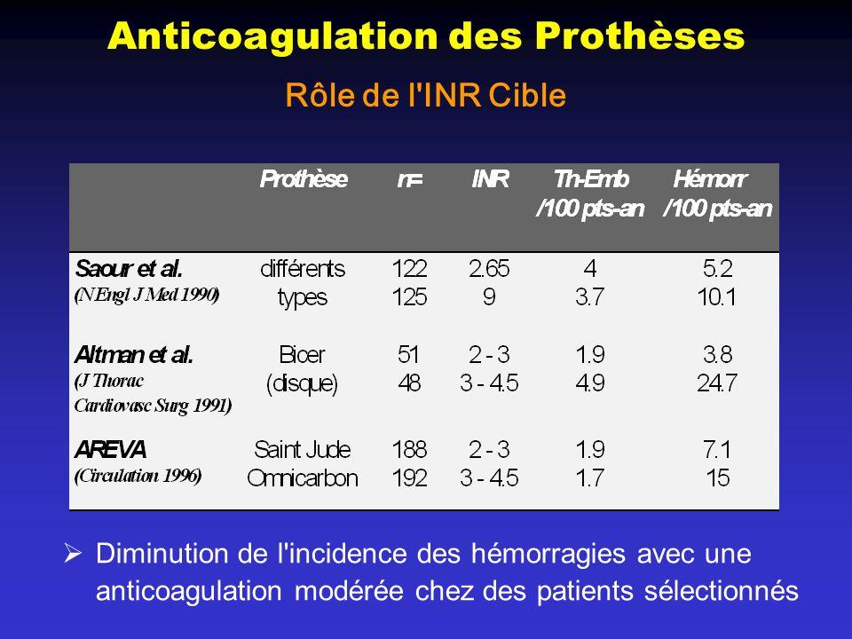 Anticoagulation des Prothèses Rôle de l INR Cible