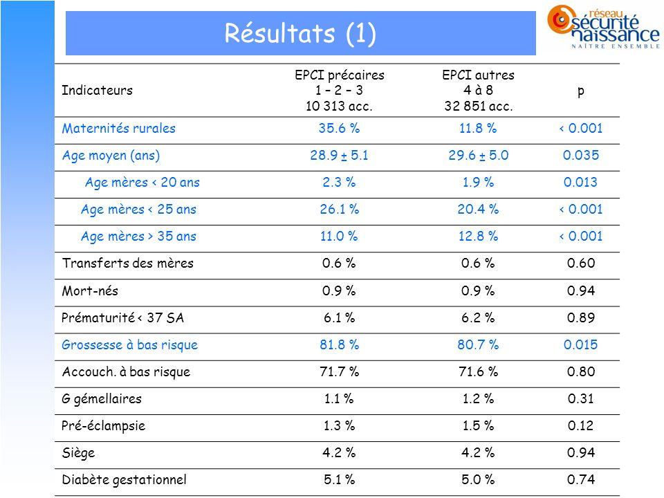 Résultats (1) Indicateurs EPCI précaires 1 – 2 – 3 10 313 acc.