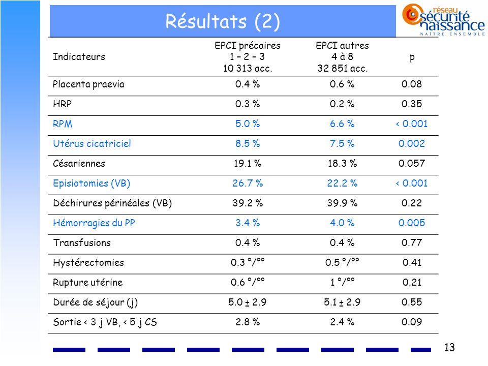 Résultats (2) Indicateurs EPCI précaires 1 – 2 – 3 10 313 acc.