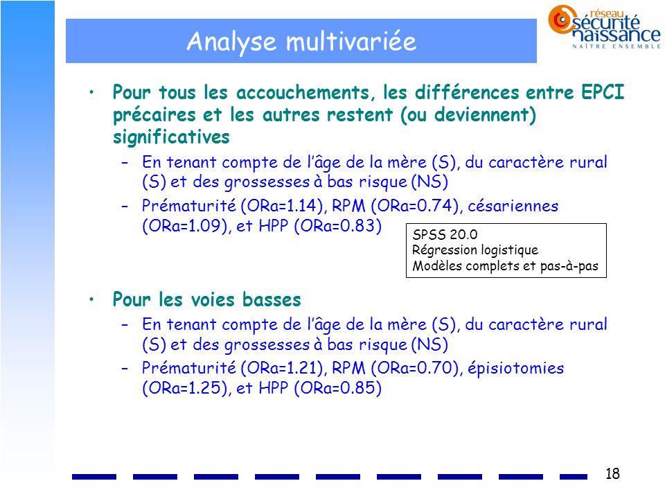Analyse multivariée Pour tous les accouchements, les différences entre EPCI précaires et les autres restent (ou deviennent) significatives.
