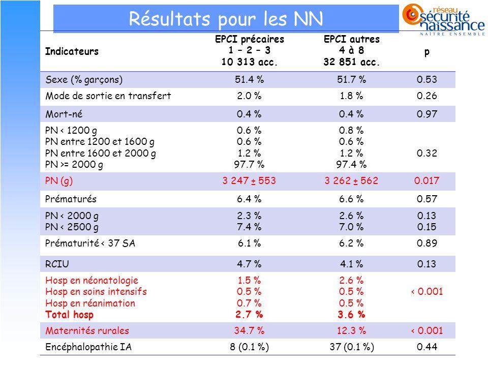 Résultats pour les NN Indicateurs EPCI précaires 1 – 2 – 3 10 313 acc.
