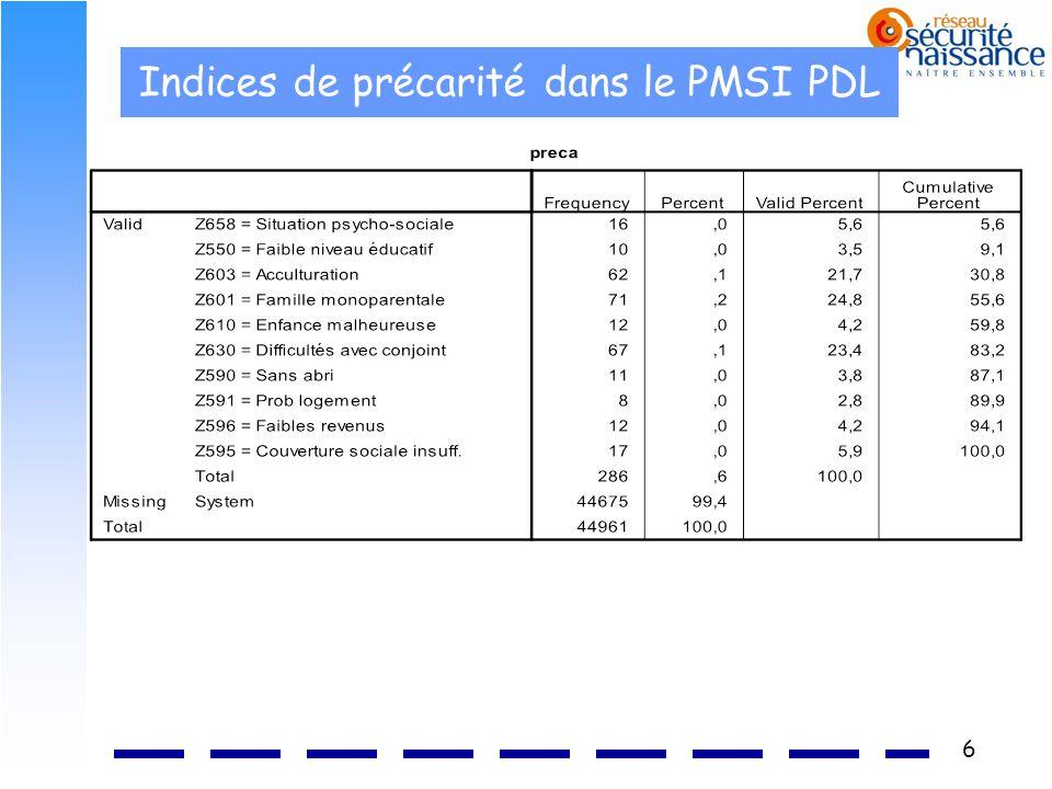 Indices de précarité dans le PMSI PDL